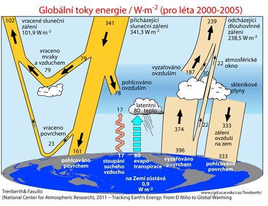globalni_toky_energie_001