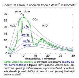 spektrum_zareni_z_tropu_001